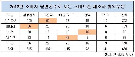 삼성 배터리, LG 액정, 애플 AS, 팬택 발열 '취약'