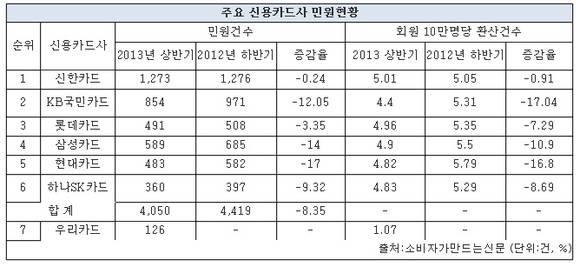 카드사 소비자 민원 크게 줄어...1위는 신한카드