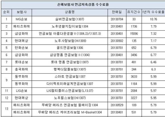 손보사 연금저축 사업비, MG손보 10%대 '최고'