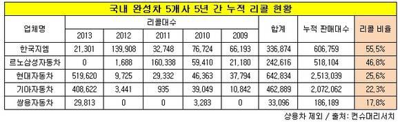 국산차 판매 대수 대비 리콜 비율 랭킹...한국지엠 '최고'