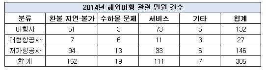 저비용항공사, 환불 제한·지연으로 민원 3배 이상 폭증