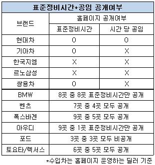 완성차 표준정비시간 및 공임 공개 상황