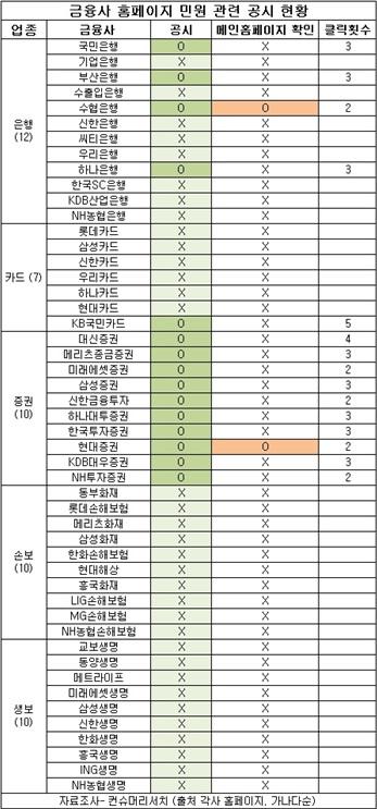 대형 금융사 민원공개 '뒷전'...10곳 중 7곳이 '차단'