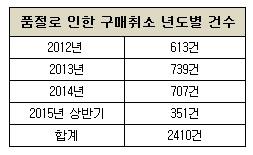 온라인몰, '품절' 핑계 구매취소 잦아..가격 올려 재판매도 성행
