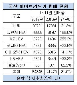 하이브리드카 판매, '니로' 압승..그랜저>K7>쏘나타 순