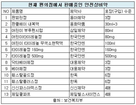편의점 판매 '안전상비의약품' 약국과 성분 달라