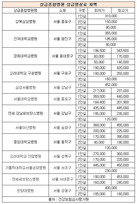 1인실 서울아산병원 45.5만원 최고...강북삼성병원 '최저'
