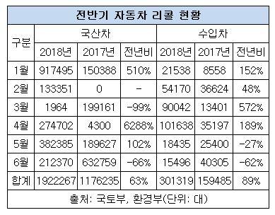 상반기 자동차 리콜대수 220만 대...전년비 66% 증가