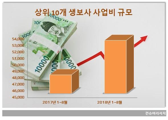 생보사 영업 위축에도 사업비 늘어...삼성생명 증가폭 압도적