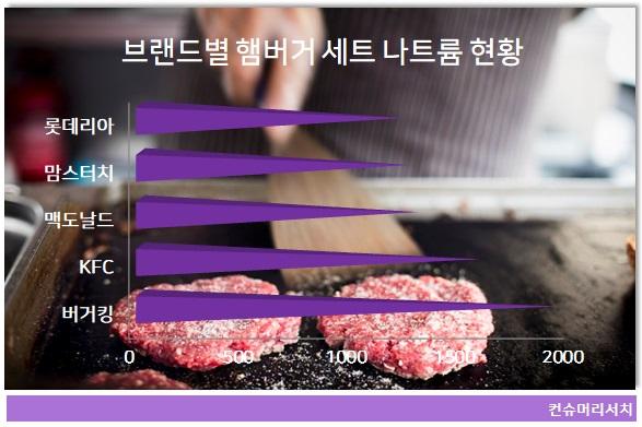 햄버거 세트 나트륨 함유량, 아차 하면 하루치 섭취