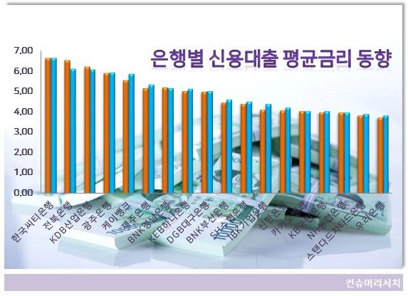 은행 신용대출 금리 양극화...우리 3.8% 최저 씨티 6.6% 최고