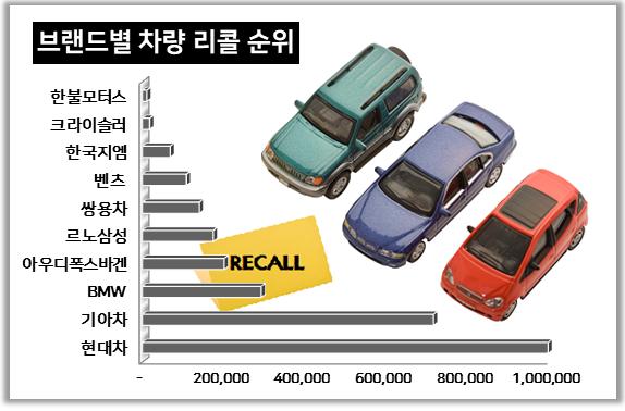 작년 리콜 자동차 282만 대, 17%늘어...수입차 70% 폭증