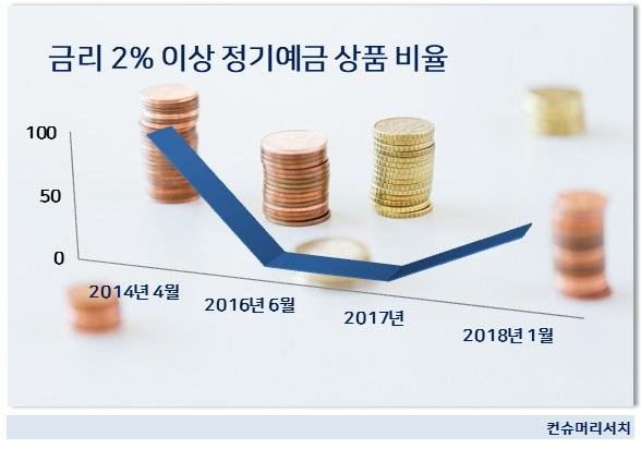 은행권 정기예금 금리 3년만에 2%대 안착...3%대 도래할까?
