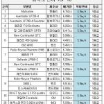 연비 4.9㎞/ℓ 슈퍼카 1년 운행 기름값 790만원