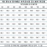 생보사 저축성보험 중도해지 환급률 현황 ②