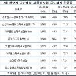 생보사 저축성보험 중도해지 환급률 현황 ①
