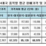 이케아 4개국 품목별 평균 판매가격 차 비교