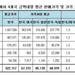 이케아 4개국 금액대별 평균 판매가격 비교